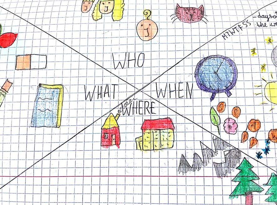 Dlaczego Sketchnoting? Dlaczego eduNOTATKI?