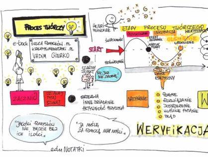 II Spotkanie entuzjastów Myślenia Wizualnego Lublin