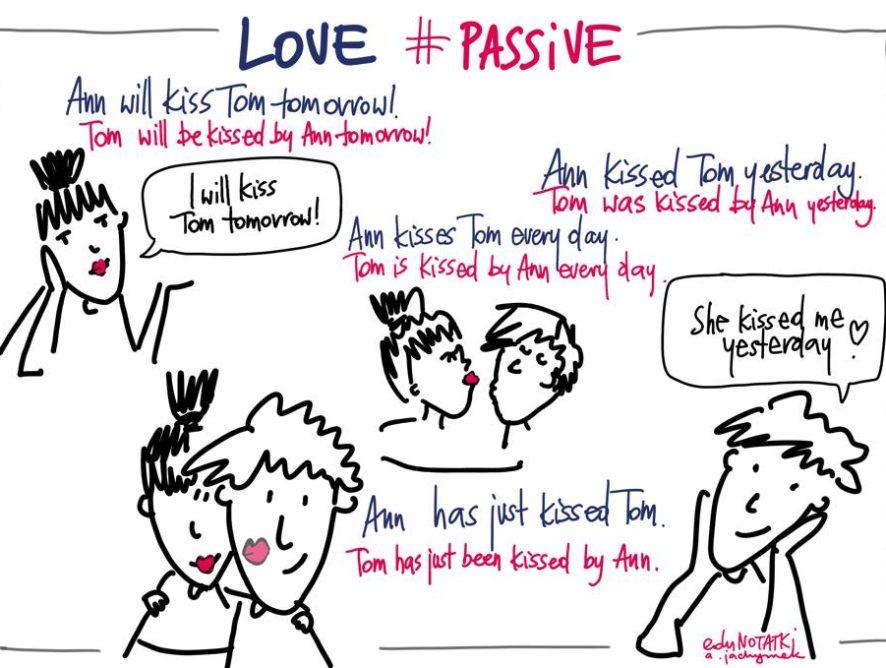 Passive voice- notatka wizualna dla anglisty