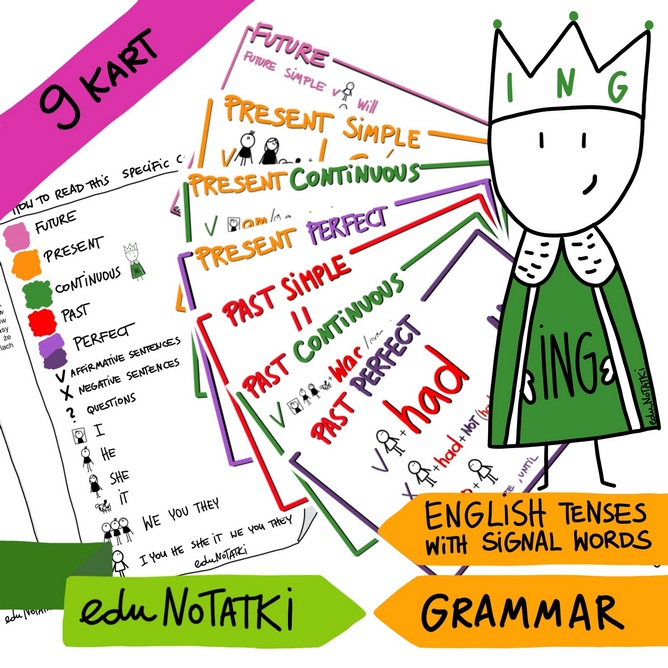 English tenses with signal word.